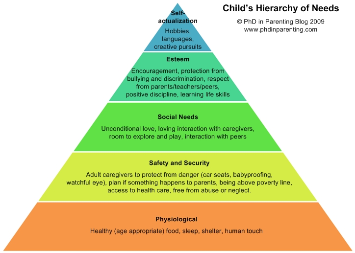 child-hierarchy-of-needs